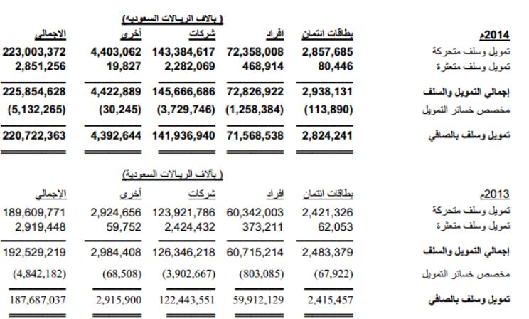 البنك الأهلي يعدم 1 6 مليار ديون متعثرة ويجنب مخصصات بـ 995