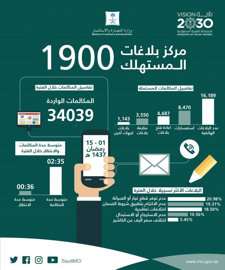 التجارة أكثر من 34 ألف مكالمة تلقاها مركز بلاغات المستهلك خلال أول 15 يوما من رمضان صحيفة مال الاقتصادية