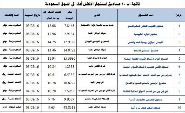مال ترصد أفضل وأسوأ 10 صناديق للاستثمار أداءا في السعودية صحيفة مال الاقتصادية